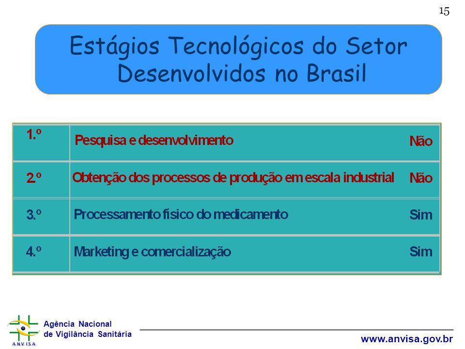 Estágios Tecnológicos do Setor Desenvolvidos no Brasil