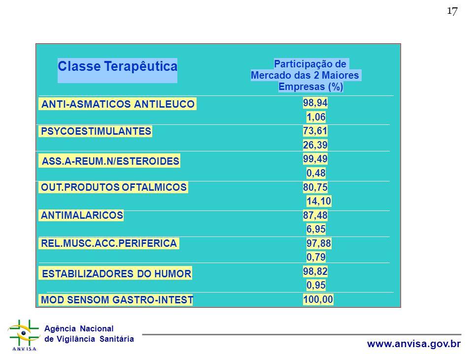 Classe Terapêutica 17 ASS.A-REUM.N/ESTEROIDES ESTABILIZADORES DO HUMOR