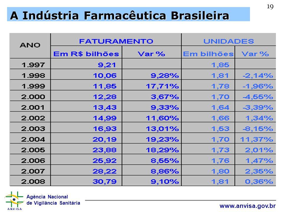 A Indústria Farmacêutica Brasileira