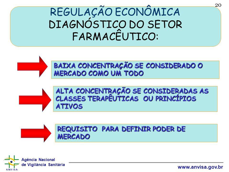 REGULAÇÃO ECONÔMICA DIAGNÓSTICO DO SETOR FARMACÊUTICO: