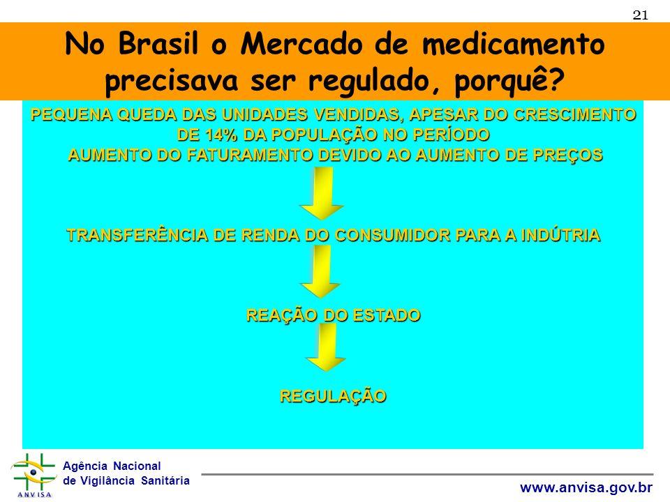 No Brasil o Mercado de medicamento precisava ser regulado, porquê