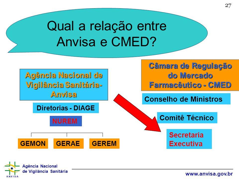 Qual a relação entre Anvisa e CMED