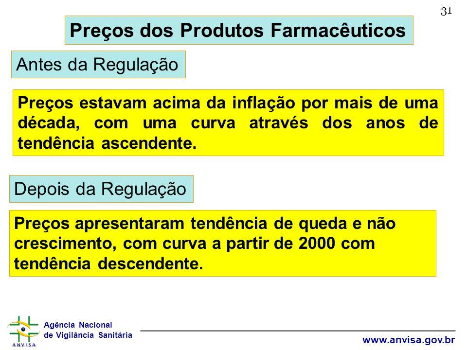 Preços dos Produtos Farmacêuticos