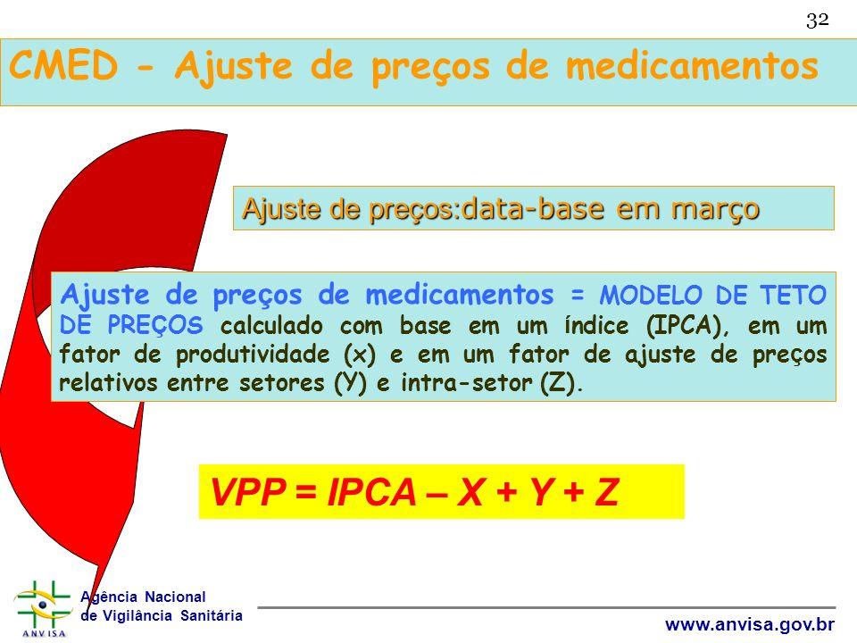 CMED - Ajuste de preços de medicamentos