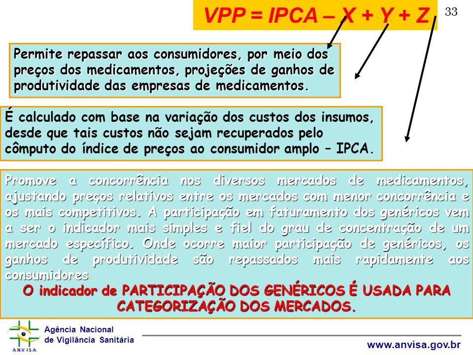 VPP = IPCA – X + Y + Z 33.