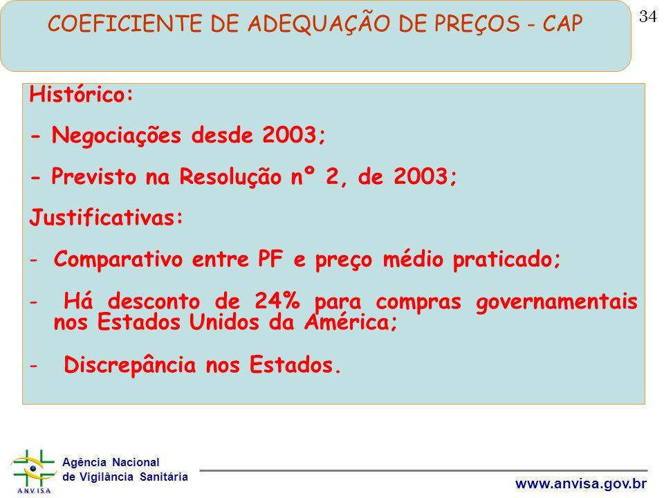 COEFICIENTE DE ADEQUAÇÃO DE PREÇOS - CAP