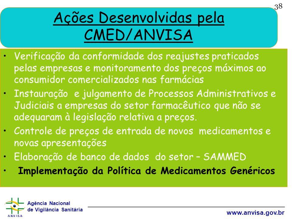Ações Desenvolvidas pela CMED/ANVISA