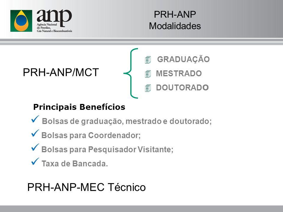 PRH-ANP/MCT PRH-ANP-MEC Técnico PRH-ANP Modalidades GRADUAÇÃO MESTRADO