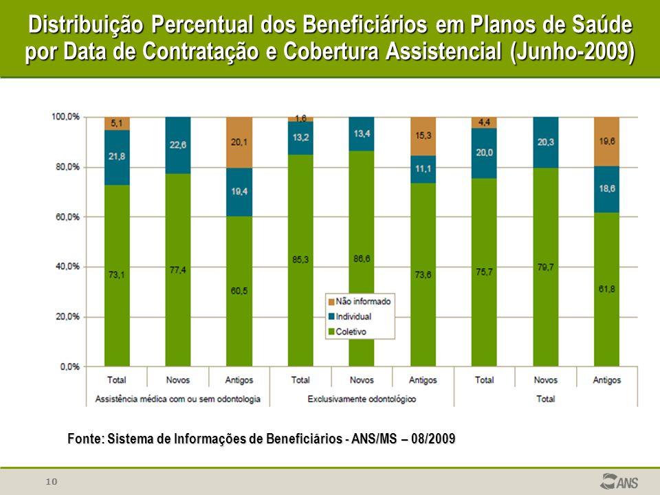 Distribuição Percentual dos Beneficiários em Planos de Saúde por Data de Contratação e Cobertura Assistencial (Junho-2009)