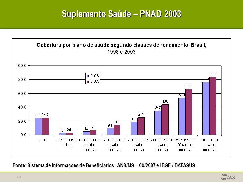 Suplemento Saúde – PNAD 2003