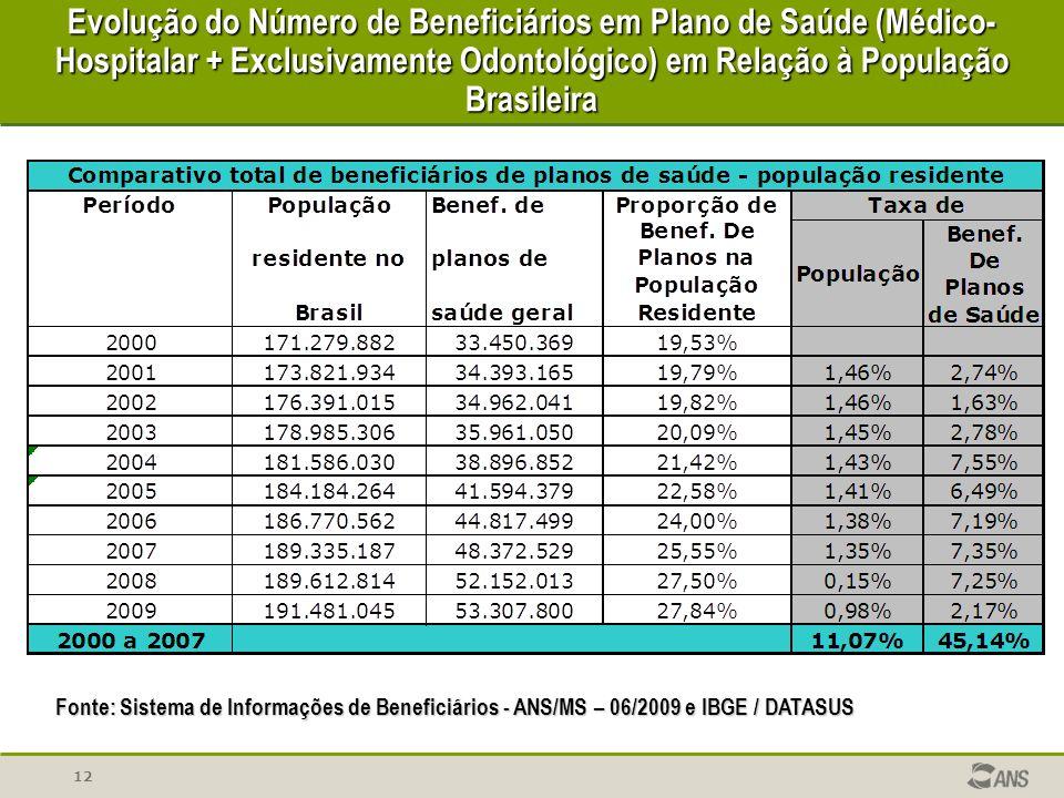 Evolução do Número de Beneficiários em Plano de Saúde (Médico-Hospitalar + Exclusivamente Odontológico) em Relação à População Brasileira