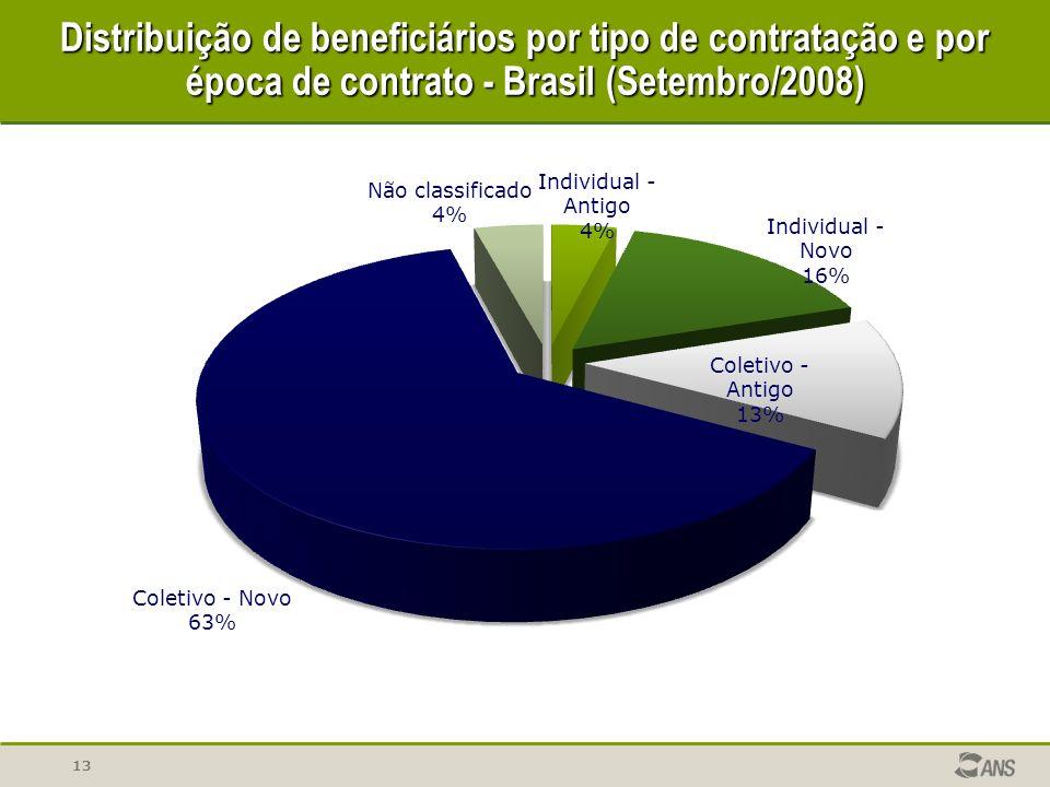 Distribuição de beneficiários por tipo de contratação e por época de contrato - Brasil (Setembro/2008)