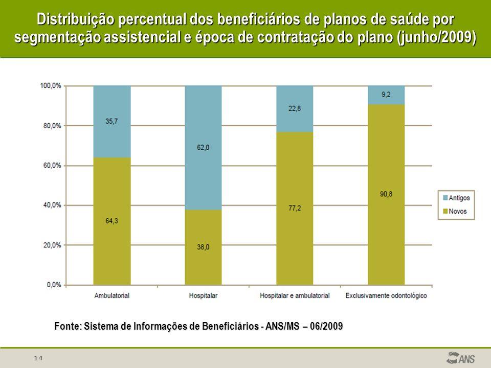 Distribuição percentual dos beneficiários de planos de saúde por segmentação assistencial e época de contratação do plano (junho/2009)