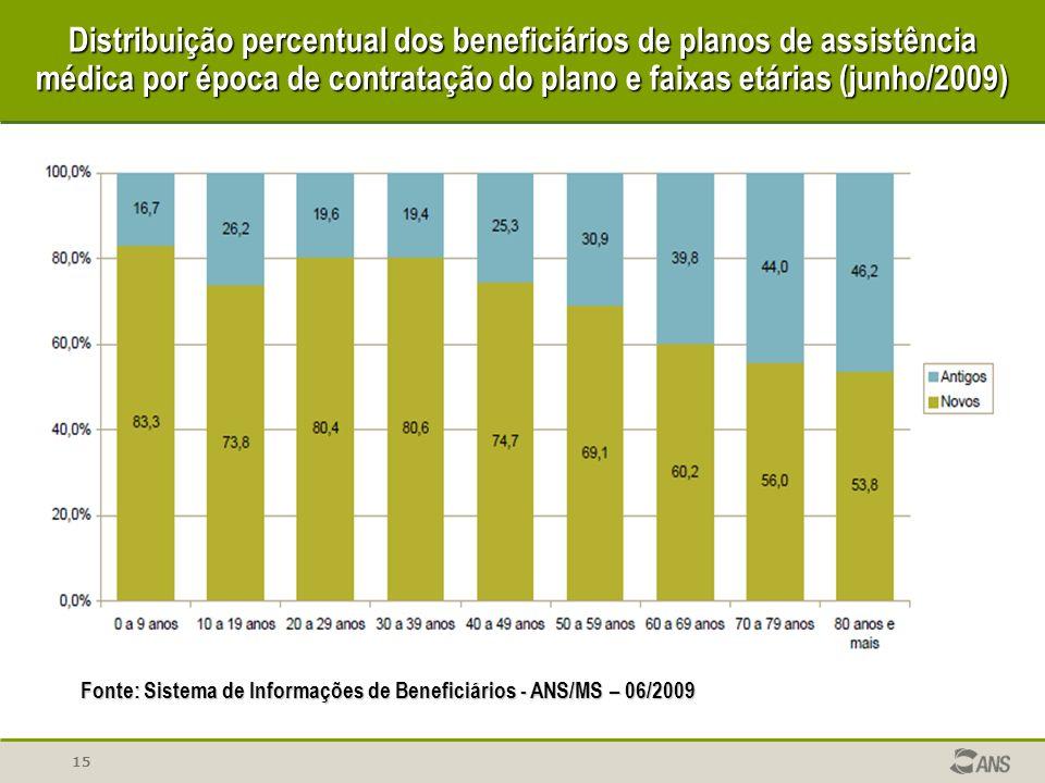 Distribuição percentual dos beneficiários de planos de assistência médica por época de contratação do plano e faixas etárias (junho/2009)