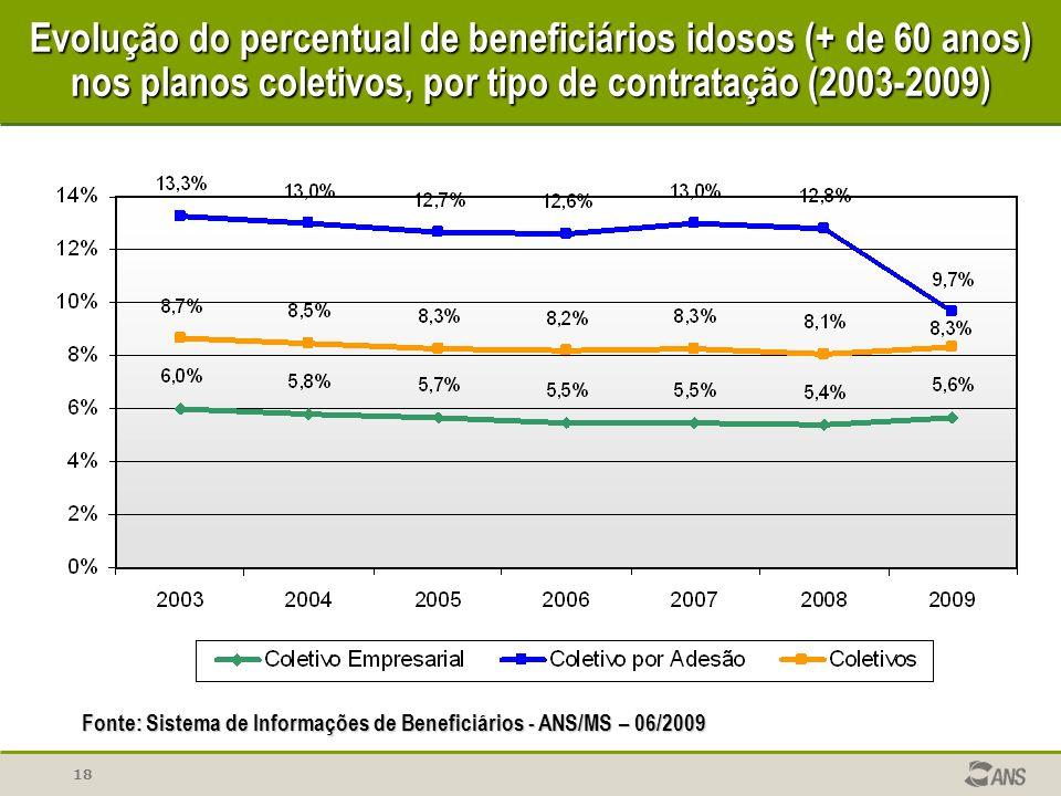 Evolução do percentual de beneficiários idosos (+ de 60 anos) nos planos coletivos, por tipo de contratação (2003-2009)