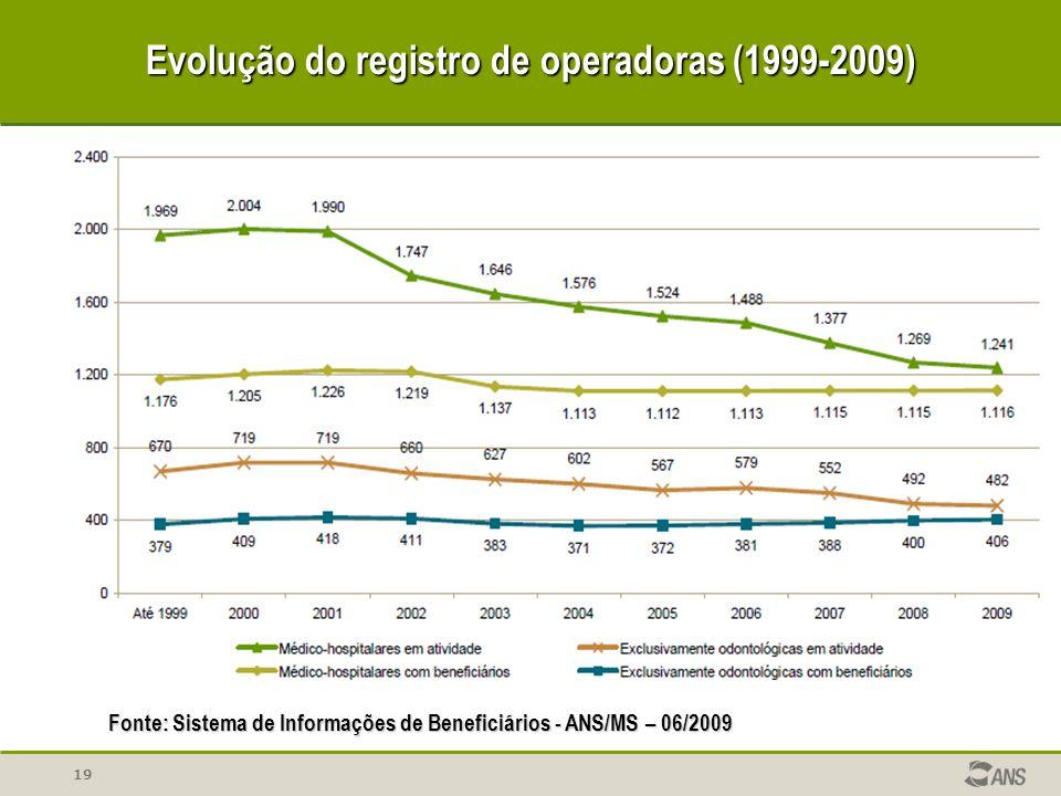 Evolução do registro de operadoras (1999-2009)