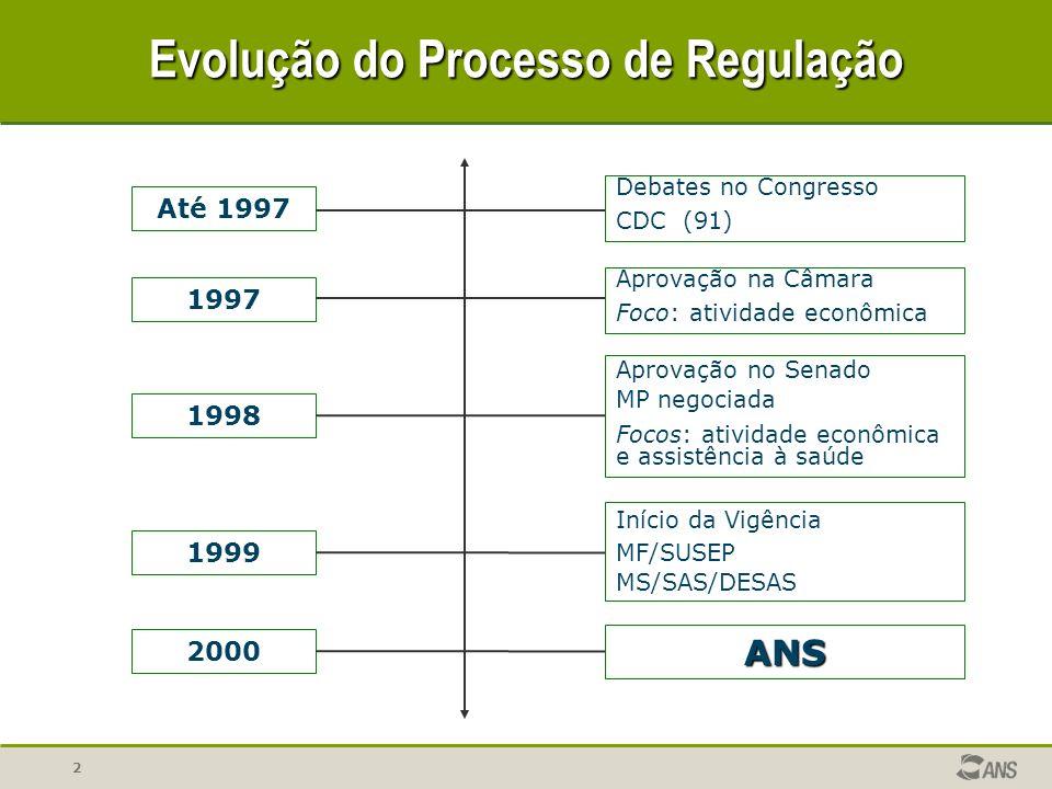 Evolução do Processo de Regulação