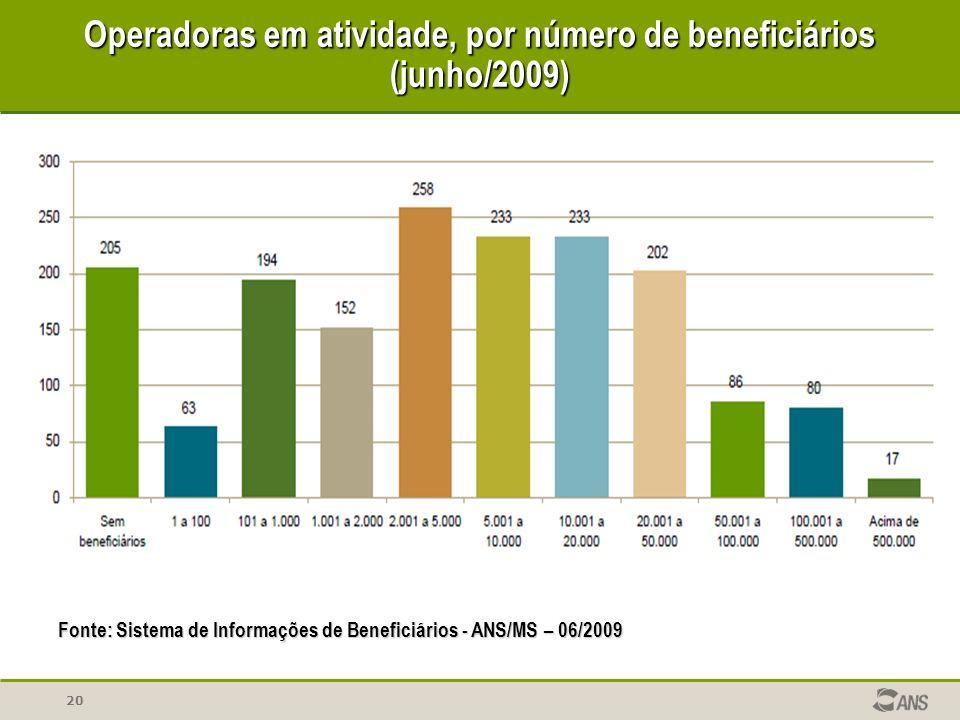 Operadoras em atividade, por número de beneficiários (junho/2009)