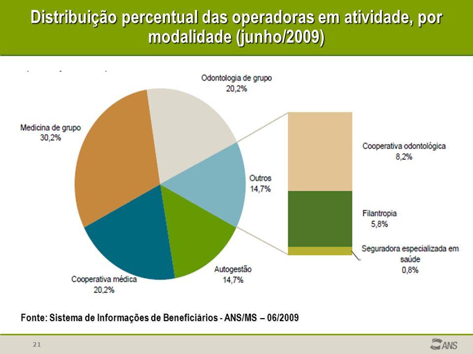 Distribuição percentual das operadoras em atividade, por modalidade (junho/2009)