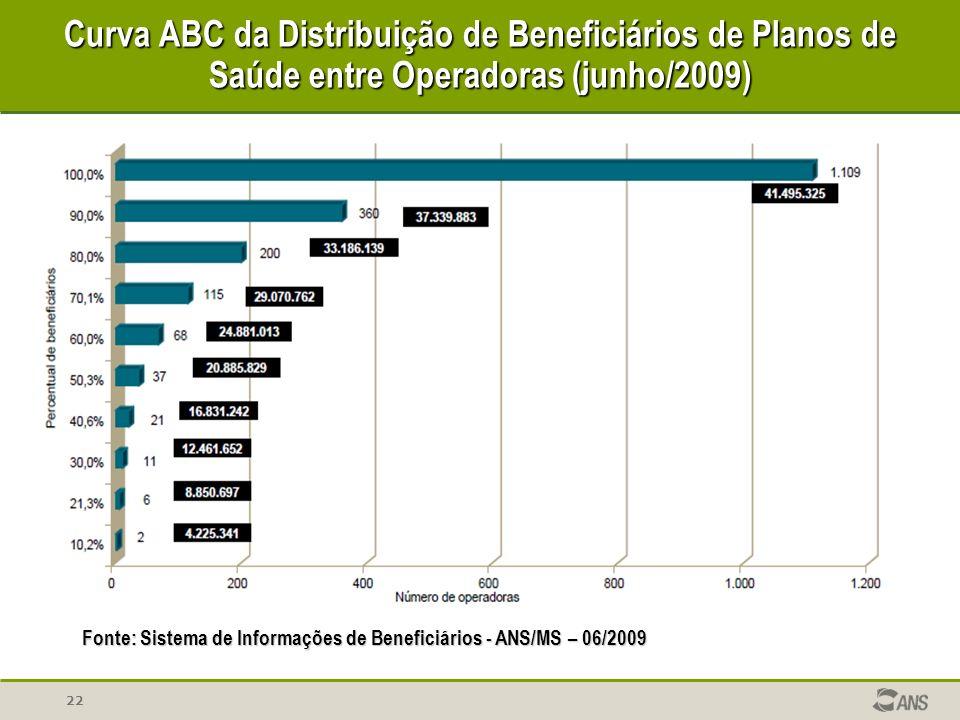 Curva ABC da Distribuição de Beneficiários de Planos de Saúde entre Operadoras (junho/2009)