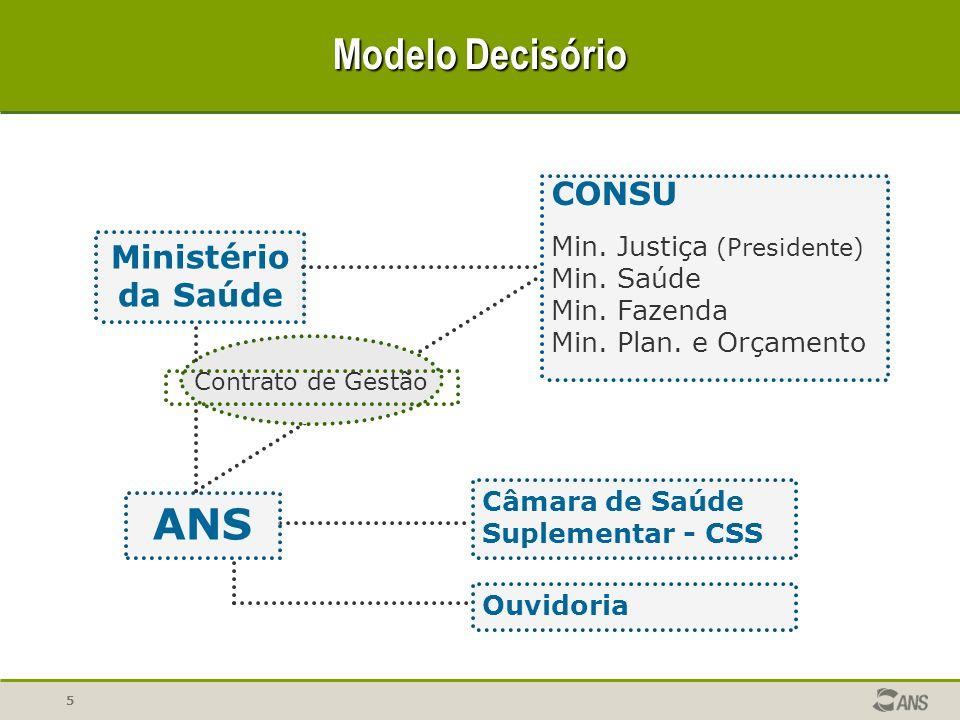 Modelo Decisório ANS CONSU Ministério da Saúde