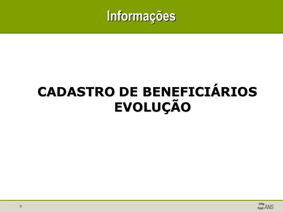 CADASTRO DE BENEFICIÁRIOS EVOLUÇÃO