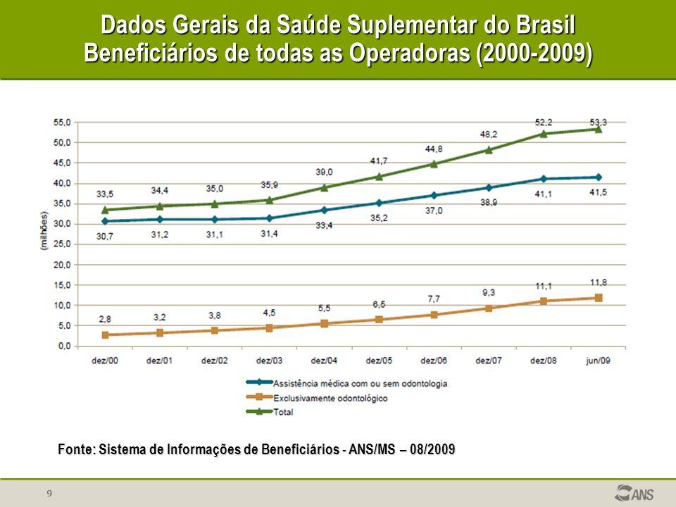 Dados Gerais da Saúde Suplementar do Brasil Beneficiários de todas as Operadoras (2000-2009)
