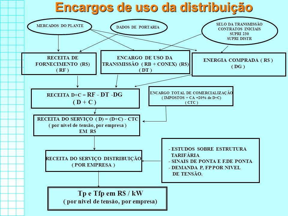 Encargos de uso da distribuição