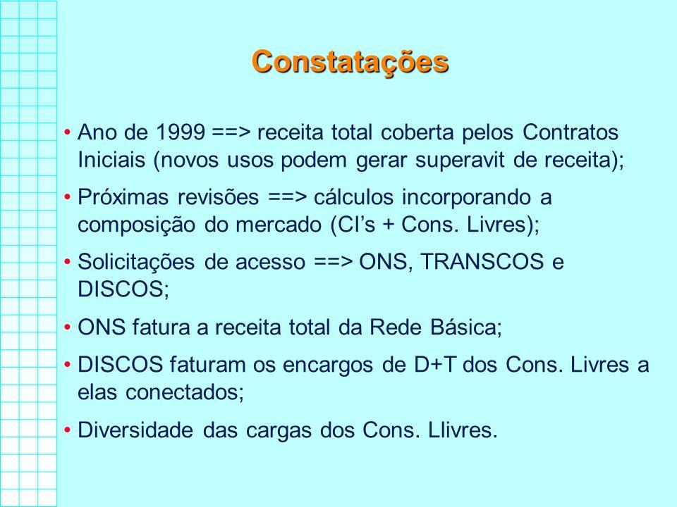 Constatações Ano de 1999 ==> receita total coberta pelos Contratos Iniciais (novos usos podem gerar superavit de receita);