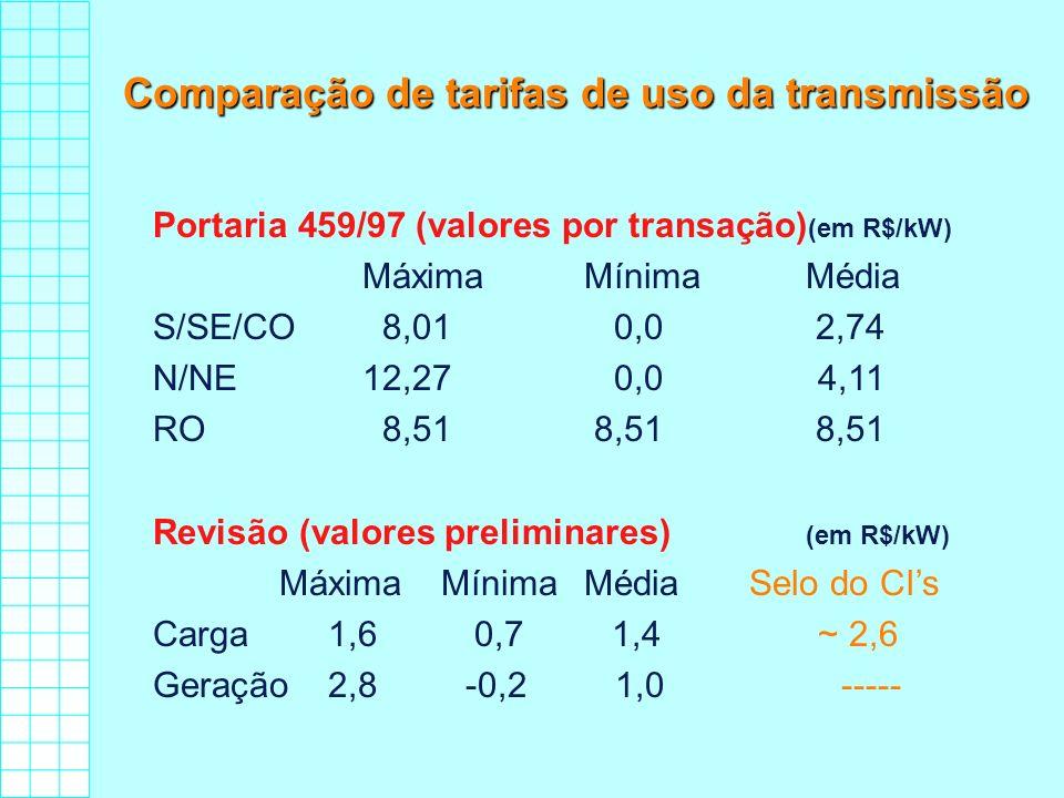Comparação de tarifas de uso da transmissão