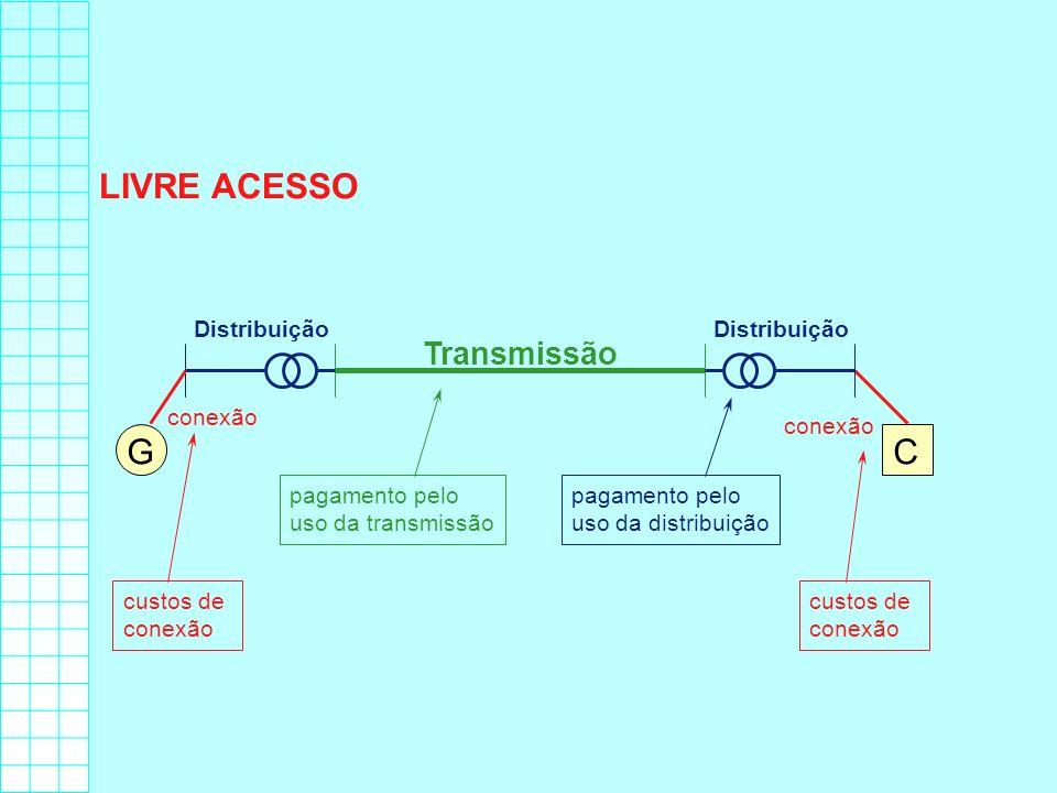 LIVRE ACESSO G C Transmissão Distribuição Distribuição conexão conexão