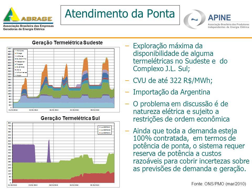 Geração Termelétrica Sudeste Geração Termelétrica Sul