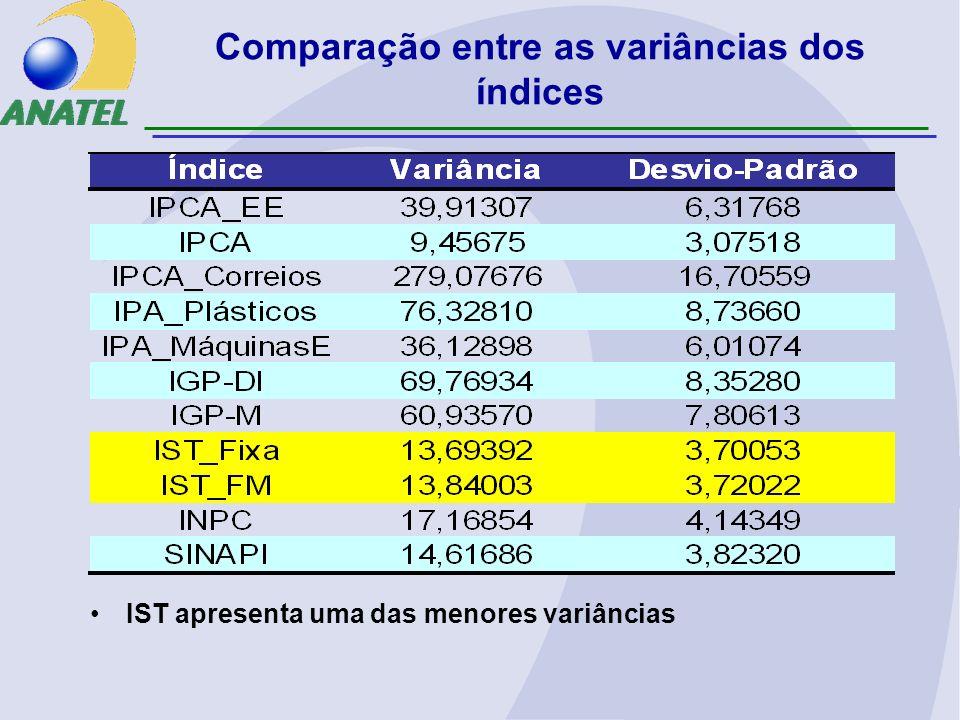 Comparação entre as variâncias dos índices
