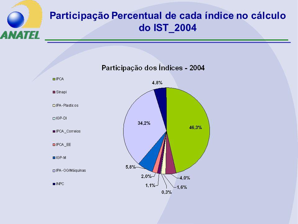 Participação Percentual de cada índice no cálculo do IST_2004
