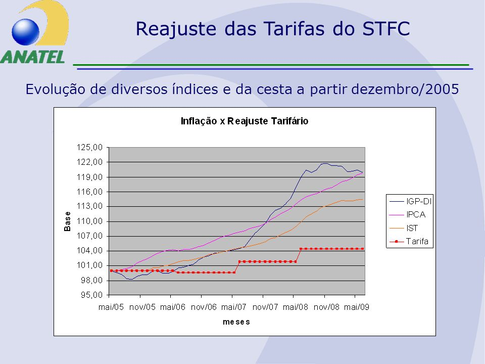 Reajuste das Tarifas do STFC