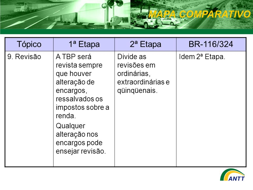 MAPA COMPARATIVO Tópico 1ª Etapa 2ª Etapa BR-116/324 9. Revisão