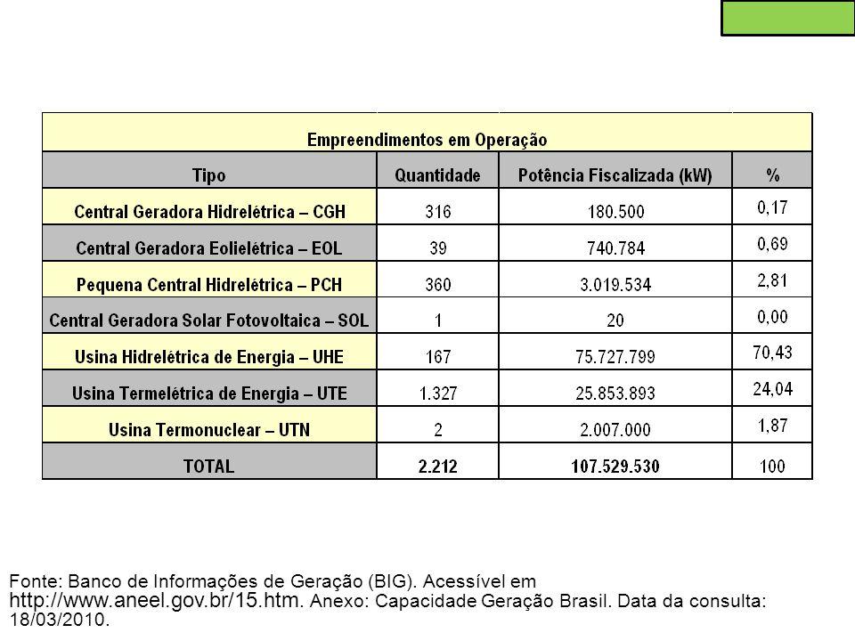 Fonte: Banco de Informações de Geração (BIG). Acessível em http://www