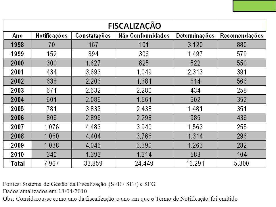 Fontes: Sistema de Gestão da Fiscalização (SFE / SFF) e SFG