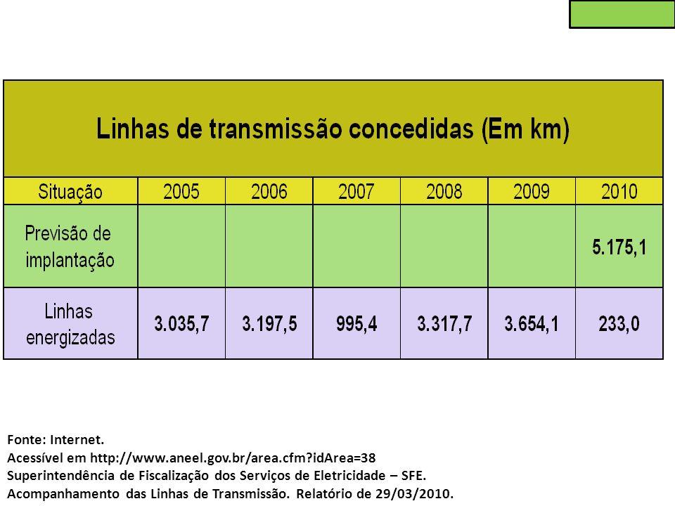 Fonte: Internet. Acessível em http://www.aneel.gov.br/area.cfm idArea=38. Superintendência de Fiscalização dos Serviços de Eletricidade – SFE.