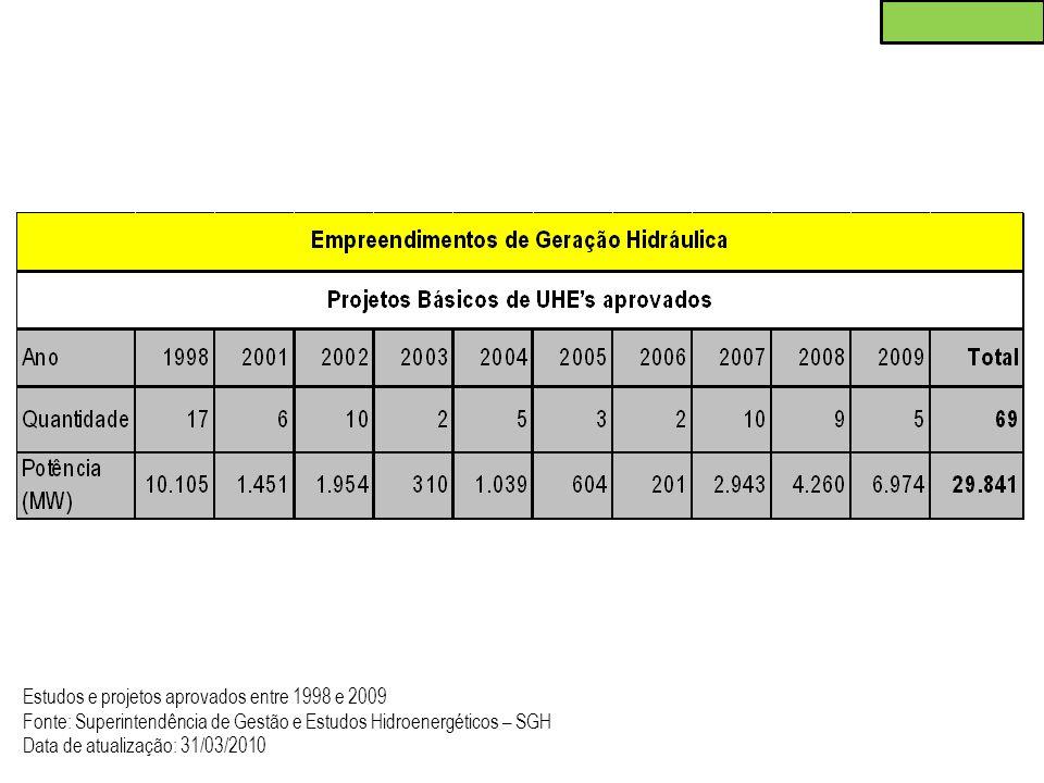 Estudos e projetos aprovados entre 1998 e 2009