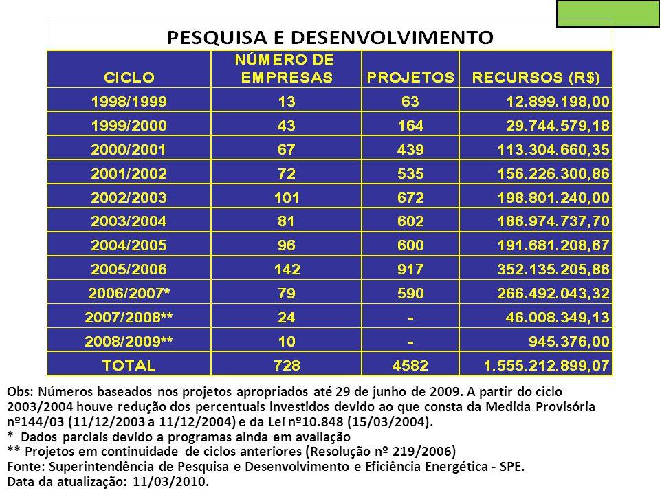 Obs: Números baseados nos projetos apropriados até 29 de junho de 2009