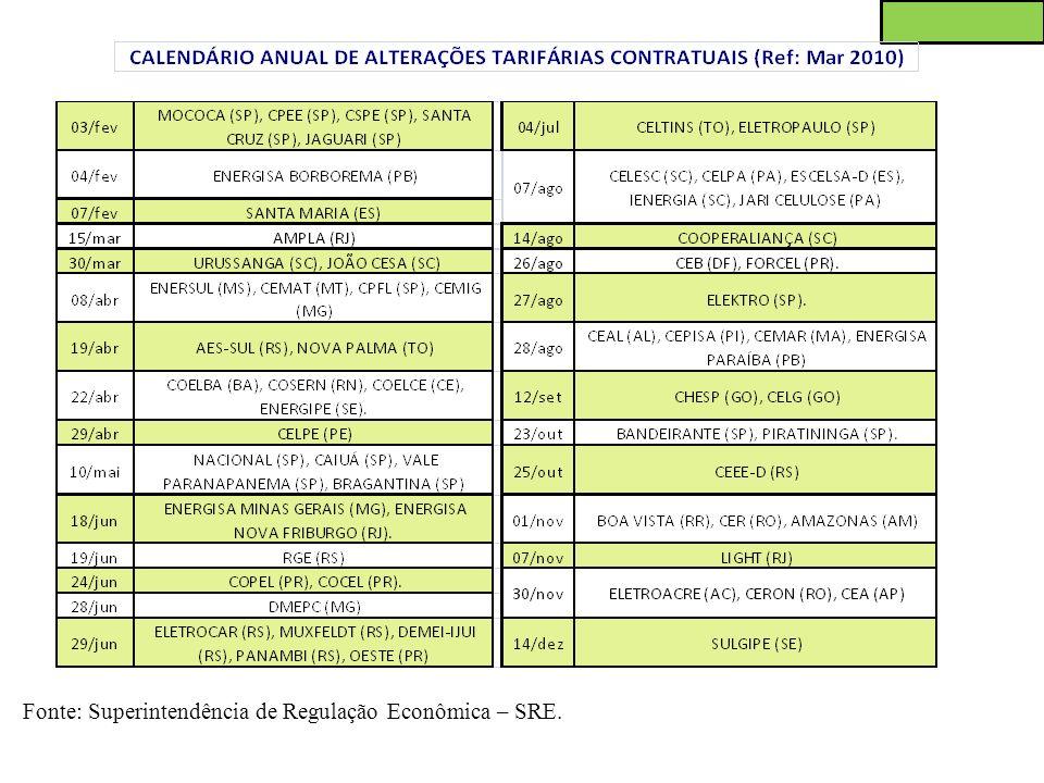 Tarifa – Calendário anual de reajuste tarifário contratual - Quadro 1