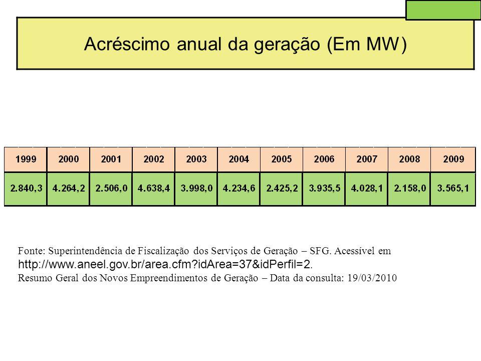 Acréscimo anual da geração (Em MW)