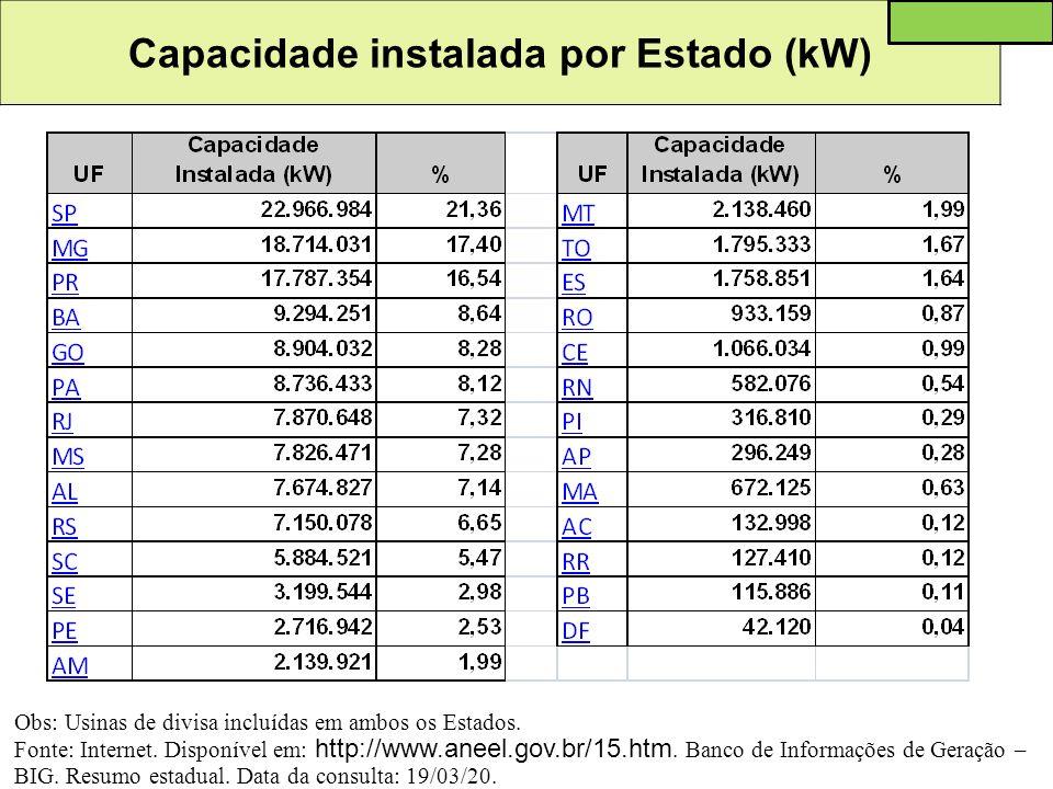 Capacidade instalada por Estado (kW)