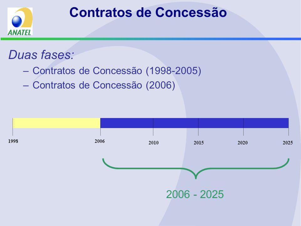 Contratos de Concessão