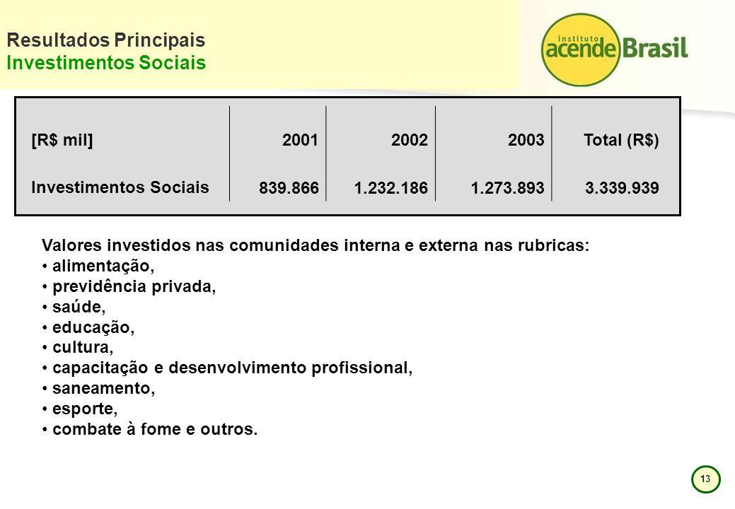 Resultados Principais Investimentos Sociais