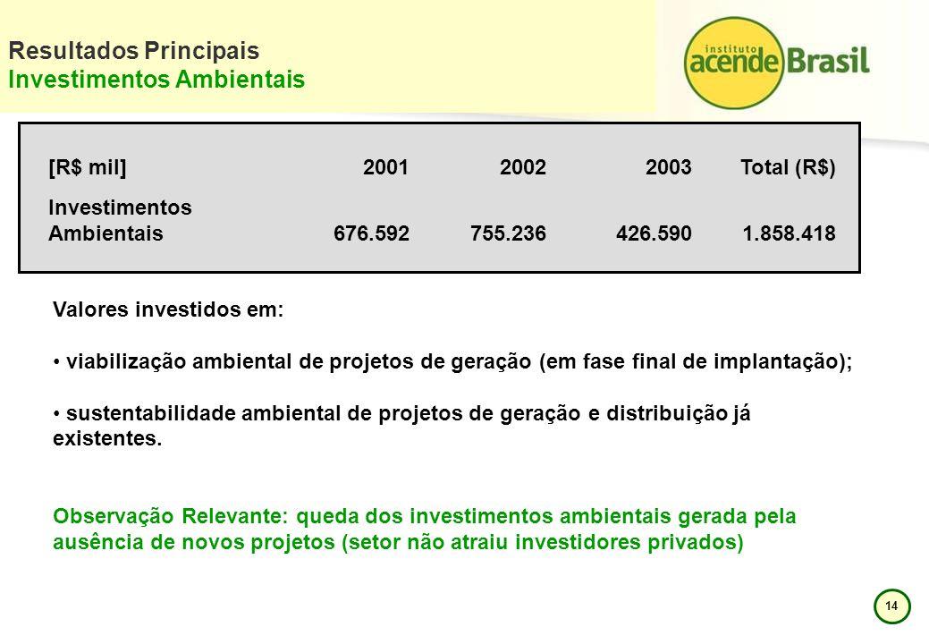 Resultados Principais Investimentos Ambientais