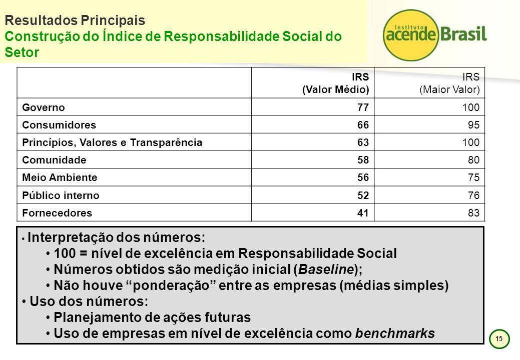 100 = nível de excelência em Responsabilidade Social