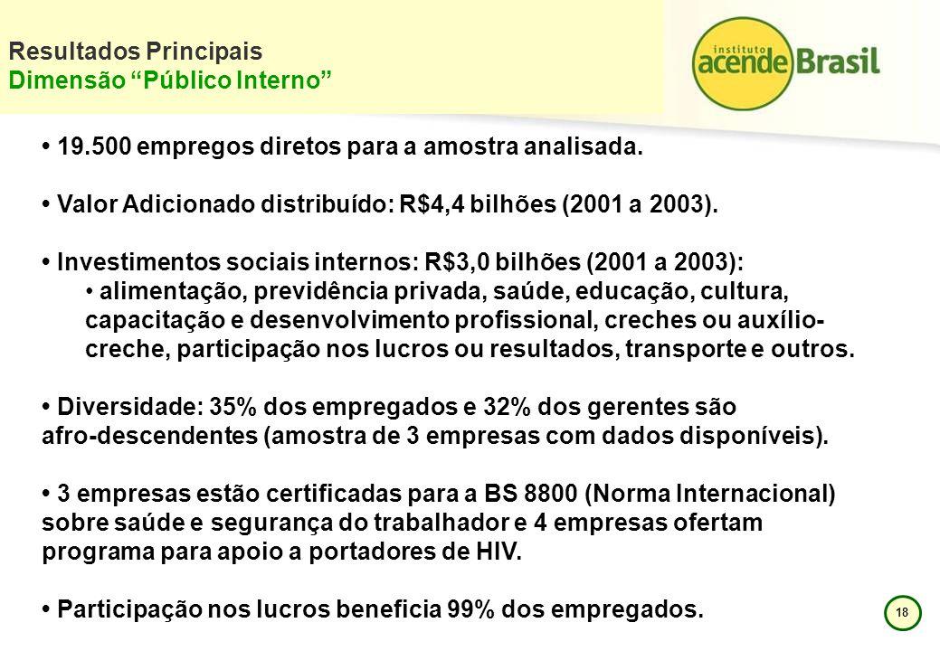 Resultados Principais Dimensão Público Interno