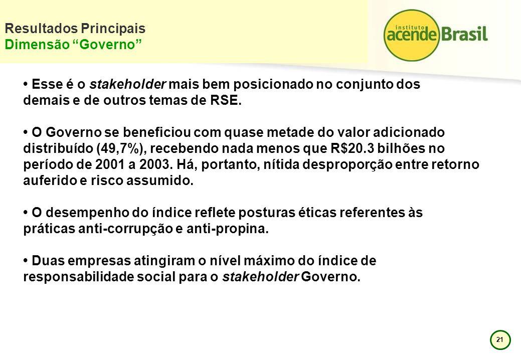Resultados Principais Dimensão Governo